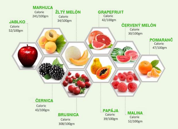 calorie-zelenina